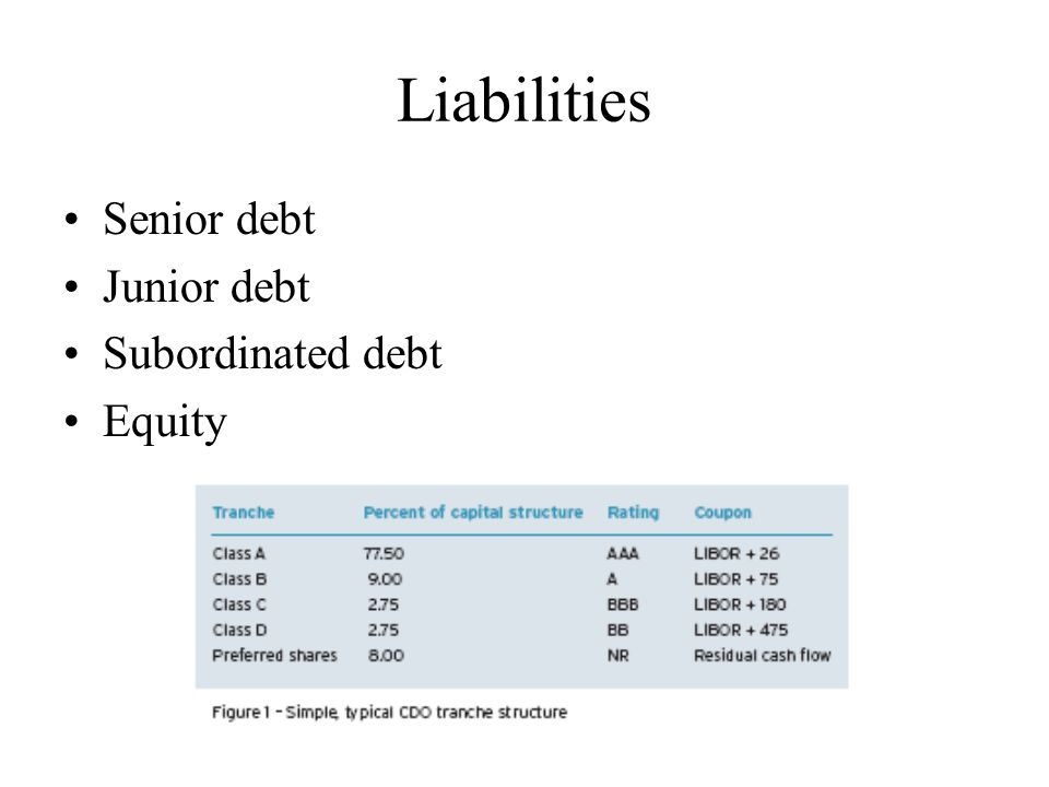 Liabilities Senior debt Junior debt Subordinated debt Equity