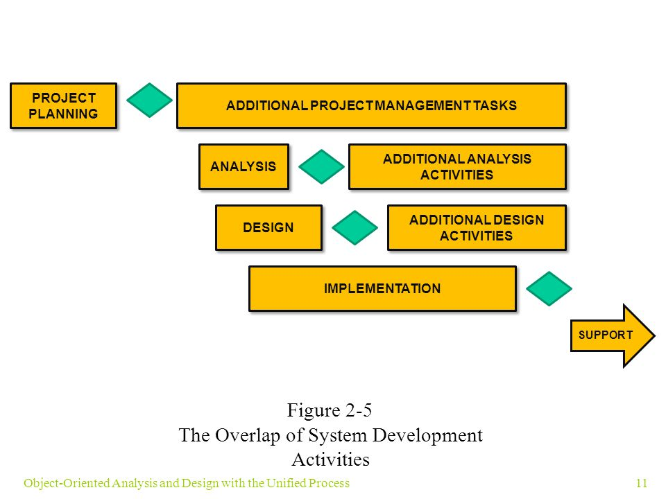 11Object-Oriented Analysis and Design with the Unified Process PROJECT PLANNING ADDITIONAL PROJECT MANAGEMENT TASKS ANALYSIS ADDITIONAL ANALYSIS ACTIV