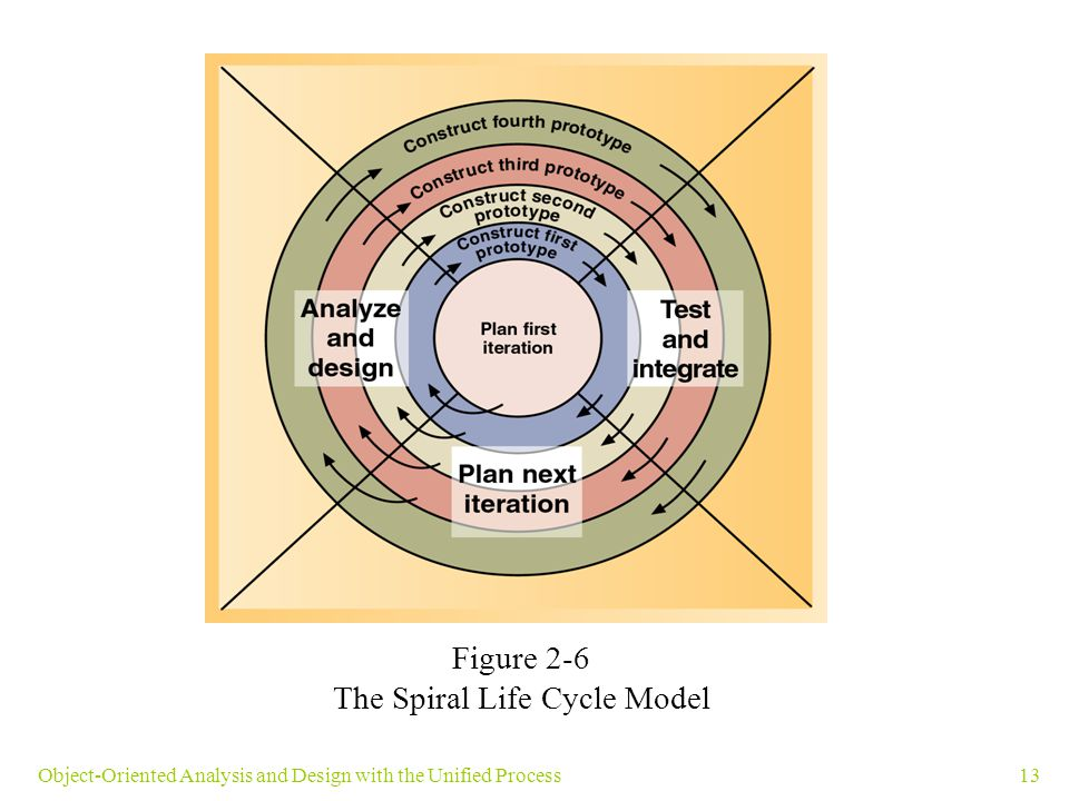 13Object-Oriented Analysis and Design with the Unified Process Figure 2-6 The Spiral Life Cycle Model
