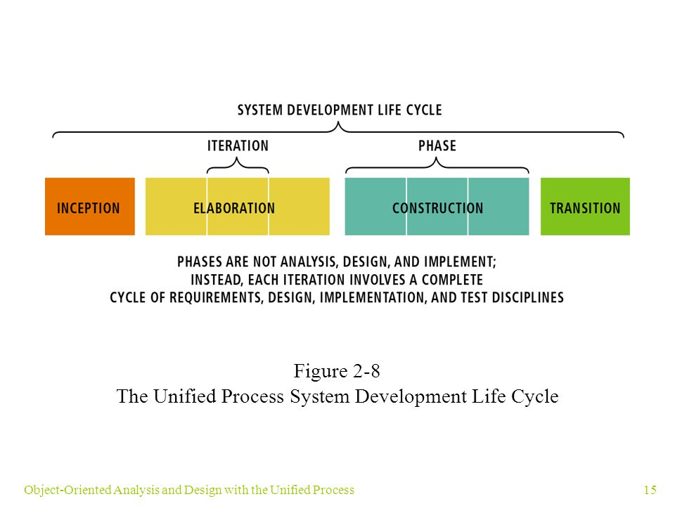 15Object-Oriented Analysis and Design with the Unified Process Figure 2-8 The Unified Process System Development Life Cycle