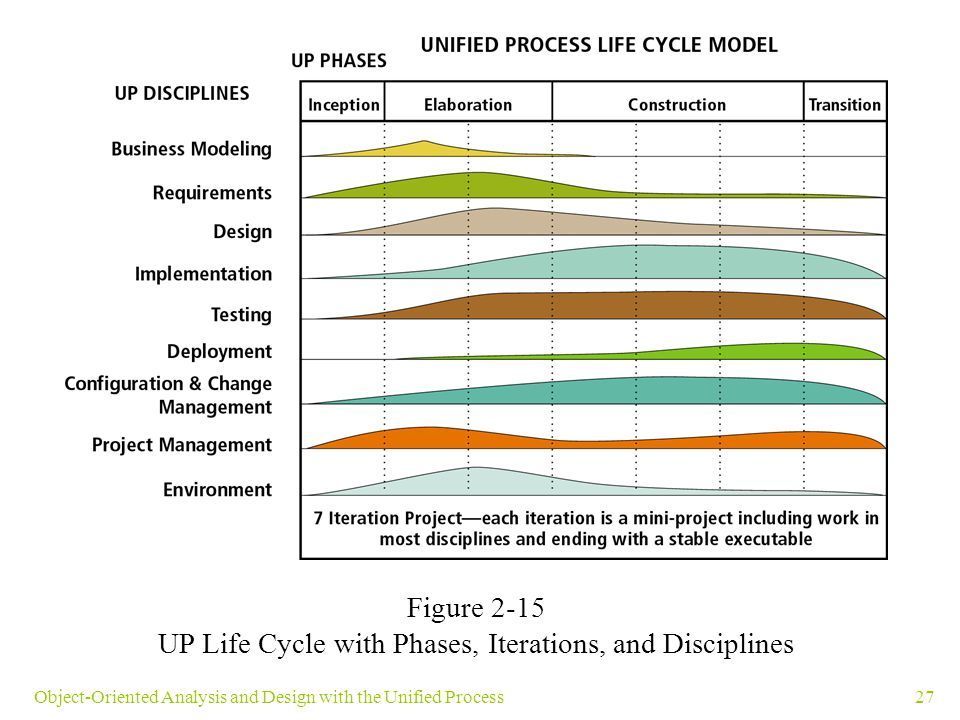 27Object-Oriented Analysis and Design with the Unified Process Figure 2-15 UP Life Cycle with Phases, Iterations, and Disciplines