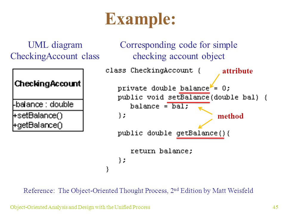 Example: 45Object-Oriented Analysis and Design with the Unified Process UML diagram CheckingAccount class Corresponding code for simple checking accou