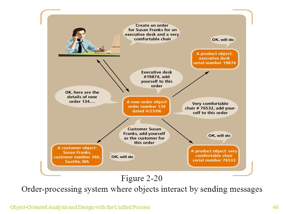 46Object-Oriented Analysis and Design with the Unified Process Figure 2-20 Order-processing system where objects interact by sending messages