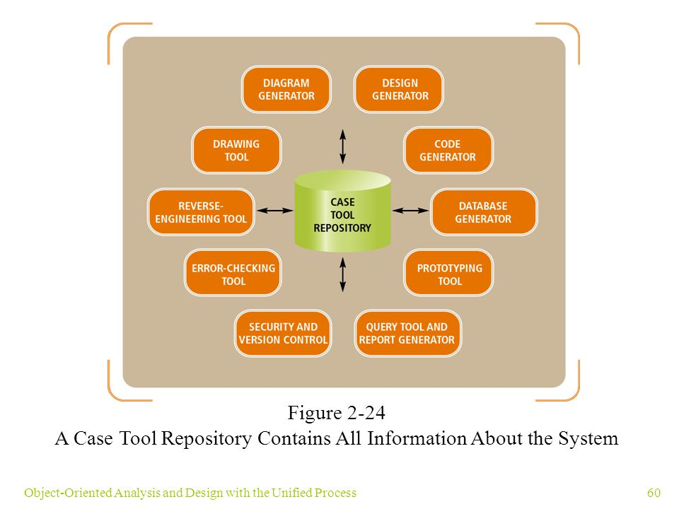60Object-Oriented Analysis and Design with the Unified Process Figure 2-24 A Case Tool Repository Contains All Information About the System