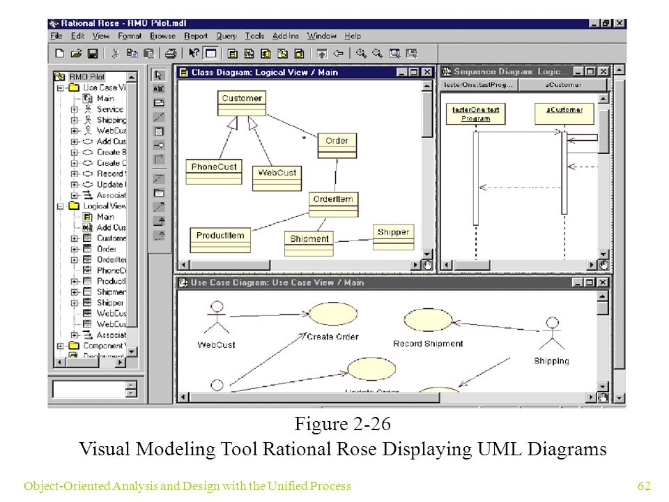 62Object-Oriented Analysis and Design with the Unified Process Figure 2-26 Visual Modeling Tool Rational Rose Displaying UML Diagrams