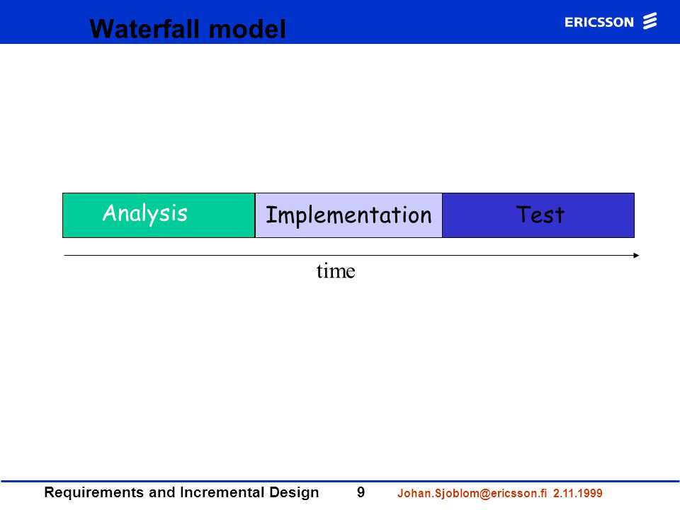 Requirements and Incremental Design9 Johan.Sjoblom@ericsson.fi 2.11.1999 Waterfall model Analysis ImplementationTest time
