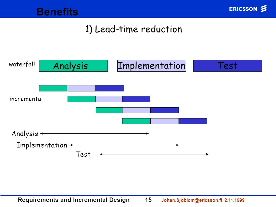 Requirements and Incremental Design15 Johan.Sjoblom@ericsson.fi 2.11.1999 Benefits ImplementationTest Analysis waterfall incremental Analysis Implementation Test 1) Lead-time reduction