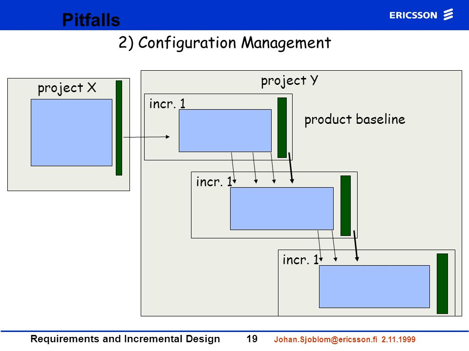 Requirements and Incremental Design19 Johan.Sjoblom@ericsson.fi 2.11.1999 Pitfalls project X product baseline project Y incr.