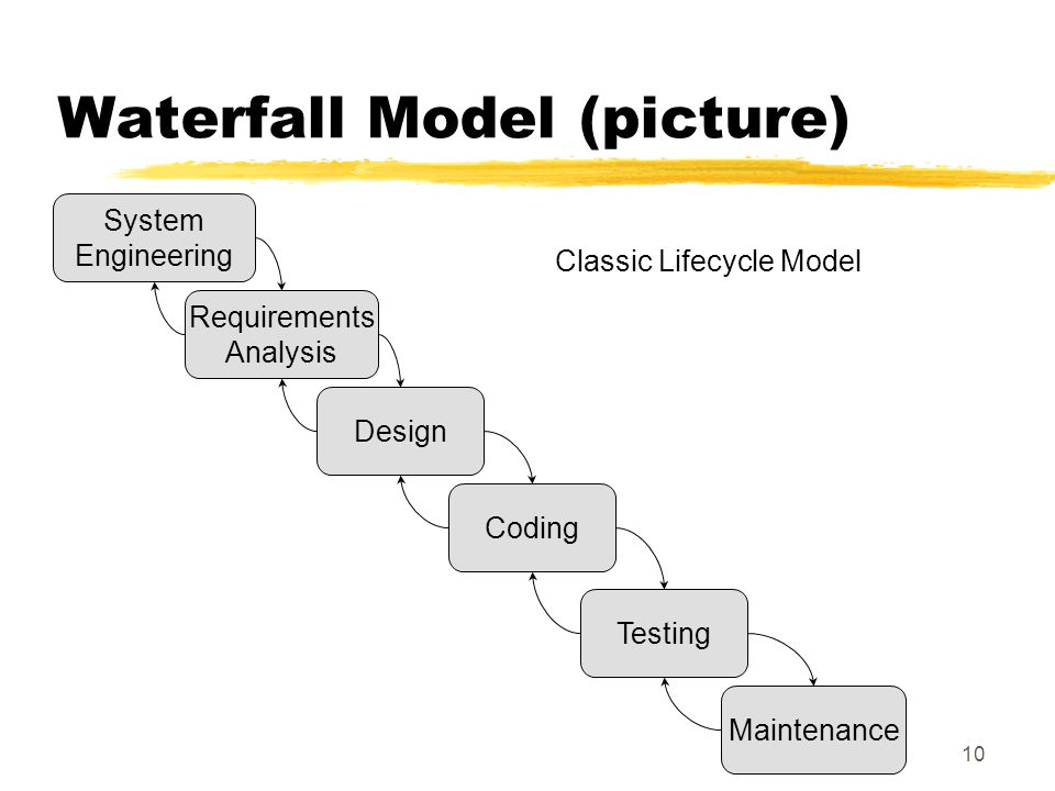 10 Waterfall Model (picture) System Engineering Requirements Analysis Design Coding Testing Maintenance Classic Lifecycle Model