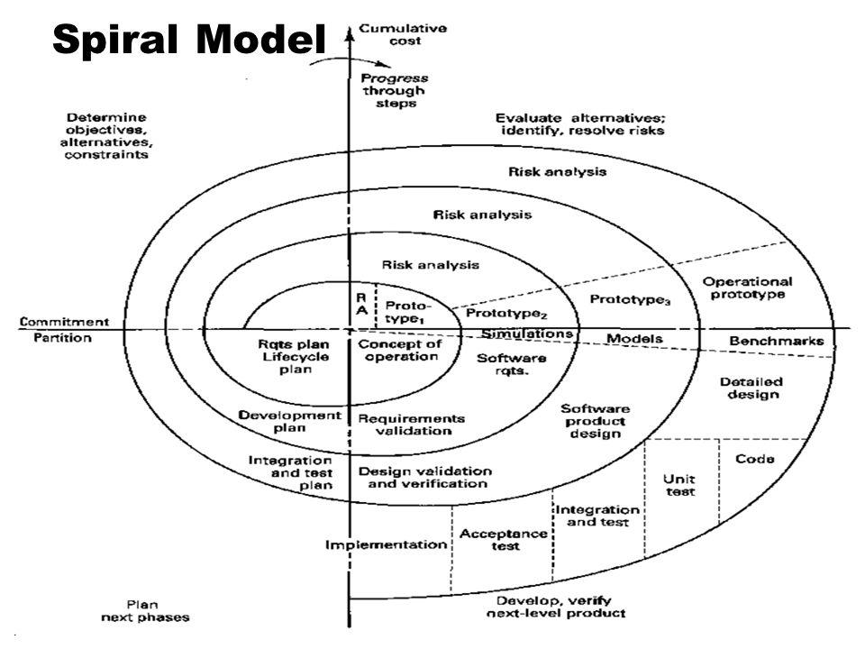 18 Spiral Model