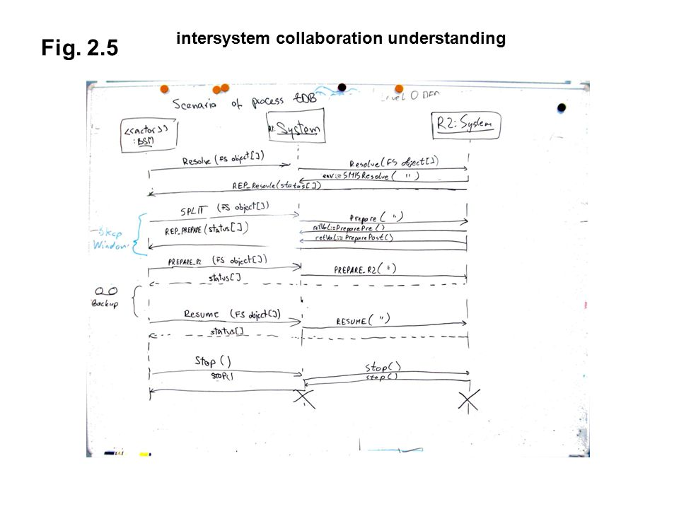 Fig. 2.5 intersystem collaboration understanding