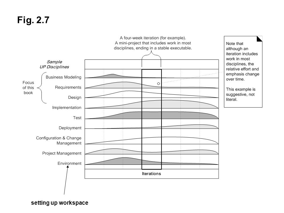 Fig. 2.7 setting up workspace
