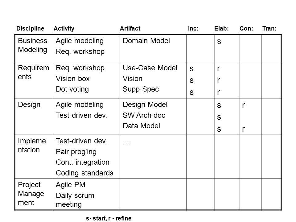 Business Modeling Agile modeling Req. workshop Domain Model s Requirem ents Req.