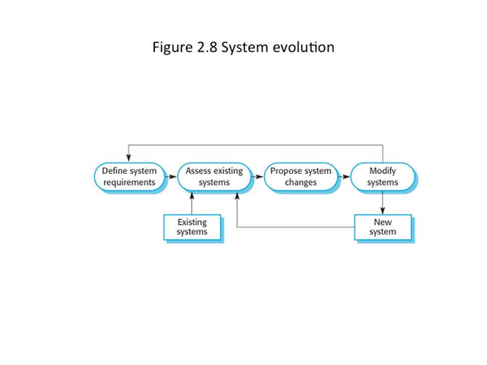 System evolution 25Chapter 2 Software Processes