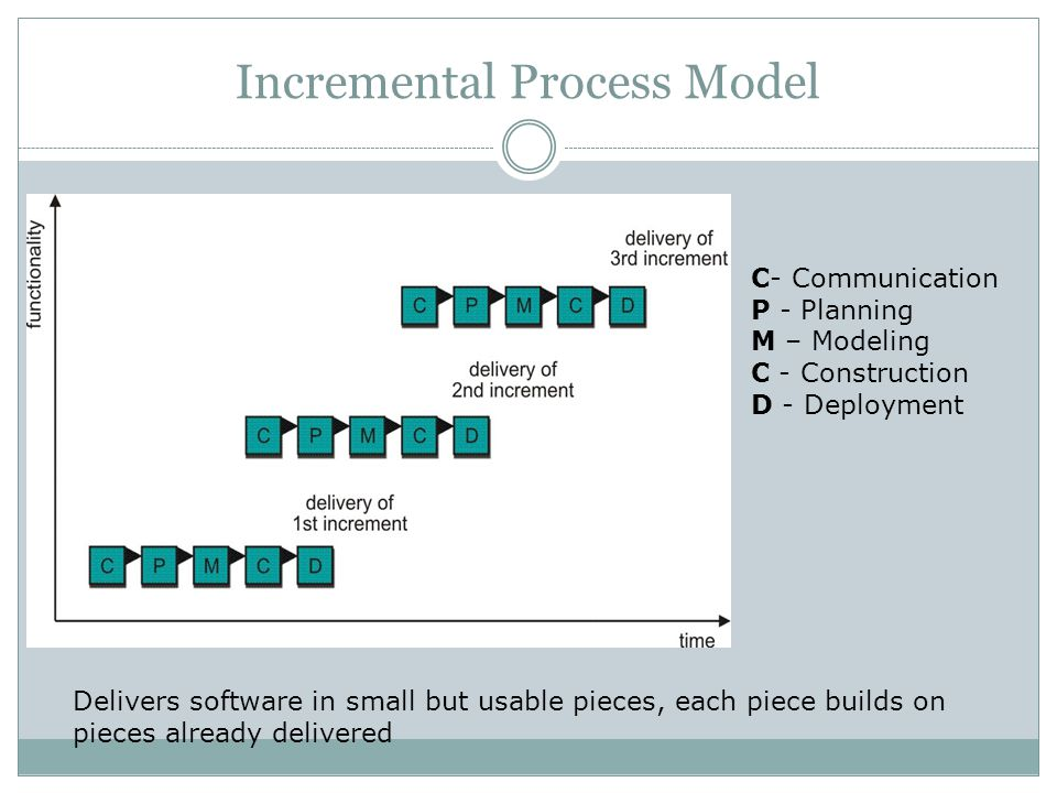 Incremental Process Model C- Communication P - Planning M – Modeling C - Construction D - Deployment Delivers software in small but usable pieces, eac