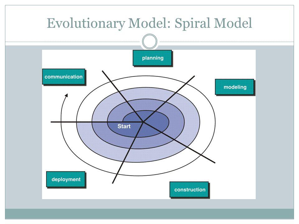 Evolutionary Model: Spiral Model