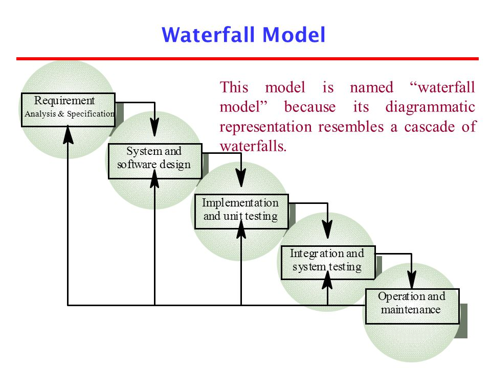 The radial dimension of the model represents the cumulative costs.
