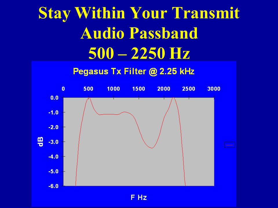Stay Within Your Transmit Audio Passband 500 – 2250 Hz
