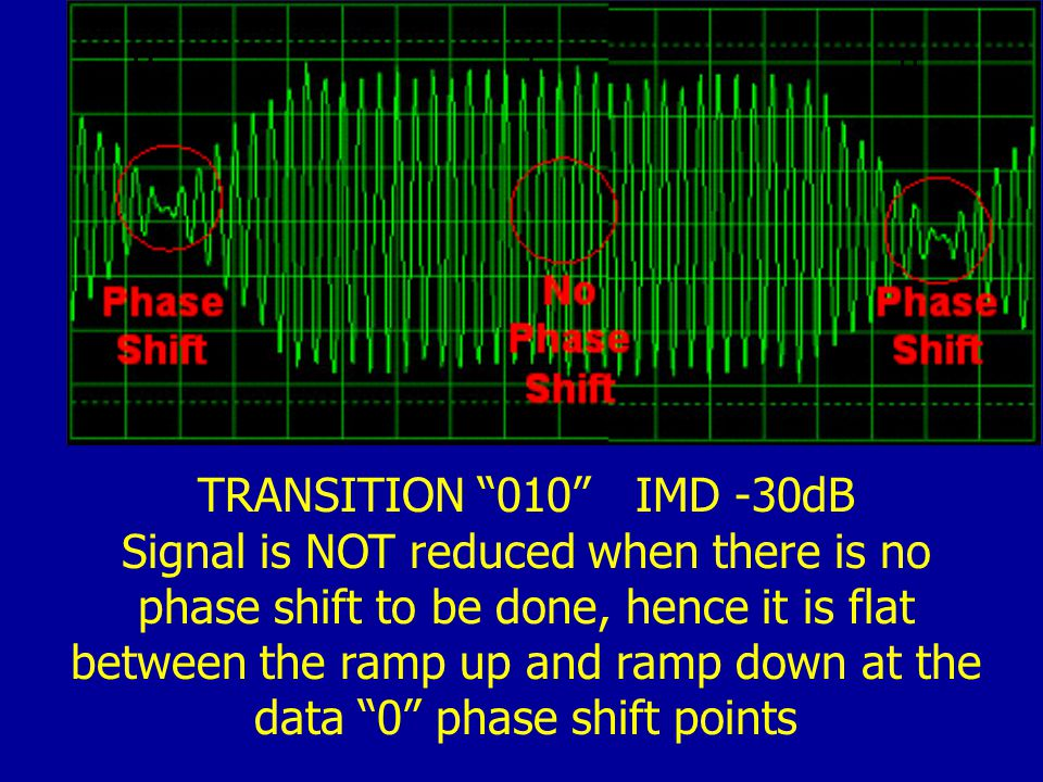 0 10 TRANSITION 010 IMD -30dB Signal is NOT reduced when there is no phase shift to be done, hence it is flat between the ramp up and ramp down at the data 0 phase shift points
