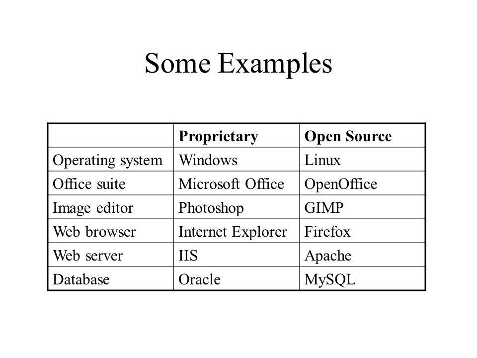 Some Examples ProprietaryOpen Source Operating systemWindowsLinux Office suiteMicrosoft OfficeOpenOffice Image editorPhotoshopGIMP Web browserInternet ExplorerFirefox Web serverIISApache DatabaseOracleMySQL
