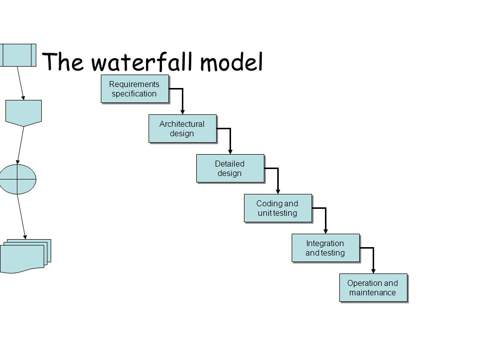 The waterfall model Requirements specification Architectural design Detailed design Coding and unit testing Integration and testing Operation and maintenance