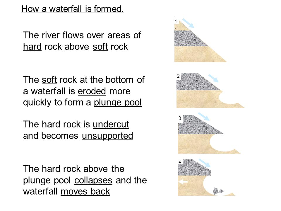 The hard rock above the plunge pool collapses and the waterfall moves back The river flows over areas of hard rock above soft rock The soft rock at the bottom of a waterfall is eroded more quickly to form a plunge pool The hard rock is undercut and becomes unsupported How a waterfall is formed.