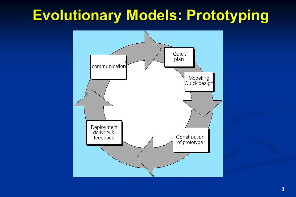8 Evolutionary Models: Prototyping communication Quick plan Modeling Quick design Construction of prototype Deployment delivery & feedback