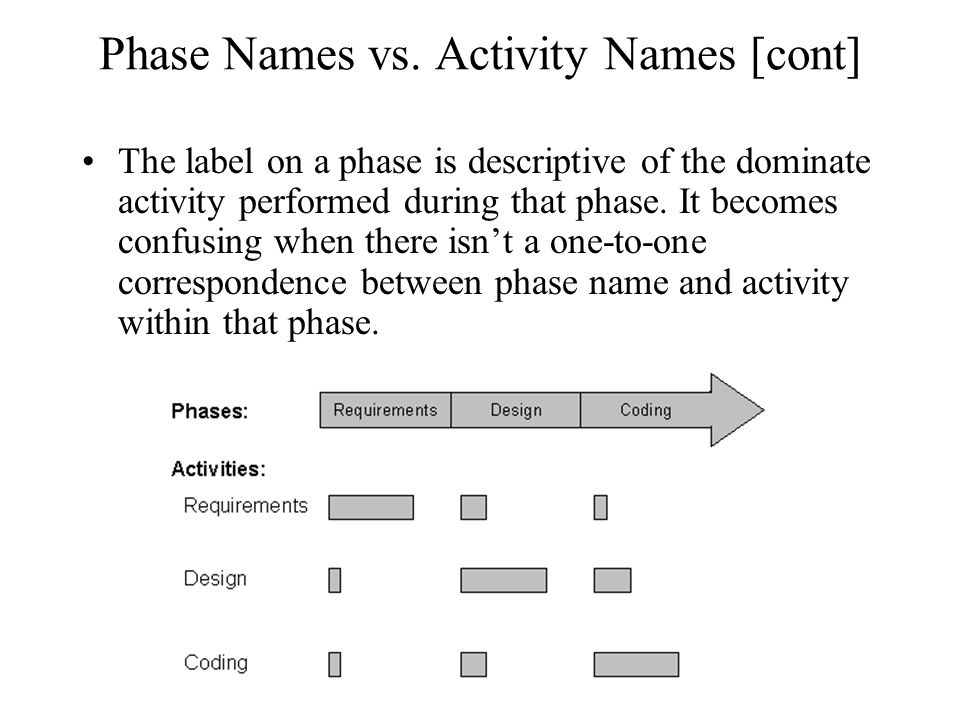 Phase Names vs.