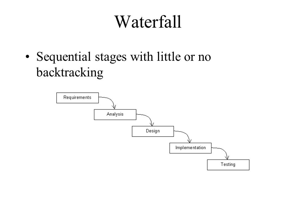 Waterfall Sequential stages with little or no backtracking
