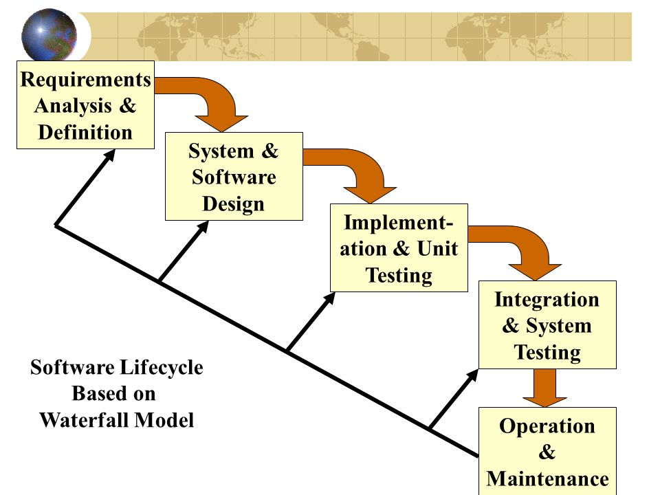 Requirements Analysis & Definition System & Software Design Implement- ation & Unit Testing Integration & System Testing Operation & Maintenance Software Lifecycle Based on Waterfall Model