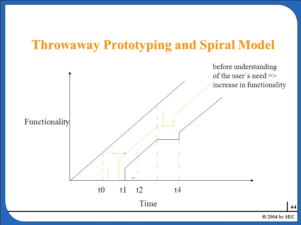44  2004 by SEC before understanding of the user`s need => increase in functionality t0t1t2t4 Functionality Time Throwaway Prototyping and Spiral Model