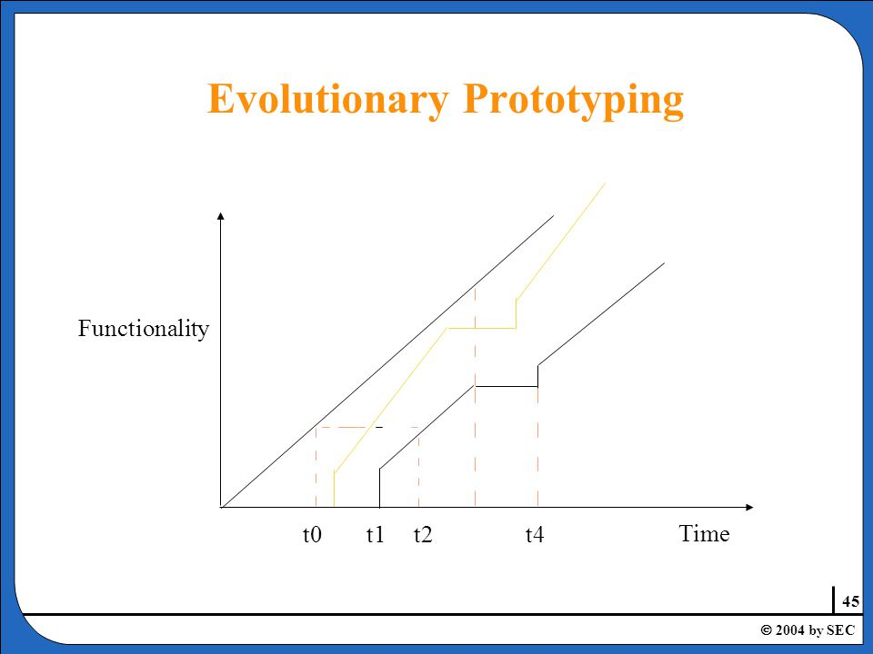 45  2004 by SEC Time t0t1t2t4 Functionality Evolutionary Prototyping