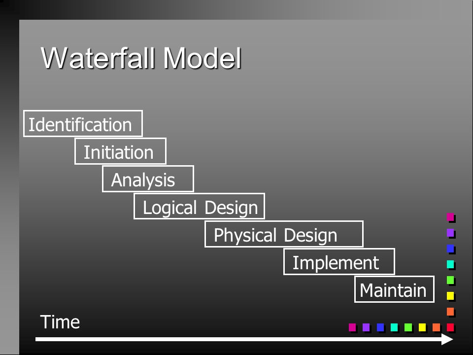 Waterfall Model Time Initiation Analysis Logical Design Physical Design Implement Maintain Identification