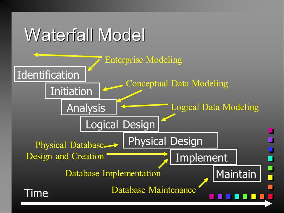 Waterfall Model Time Initiation Analysis Logical Design Physical Design Implement Maintain Identification Enterprise Modeling Conceptual Data Modeling