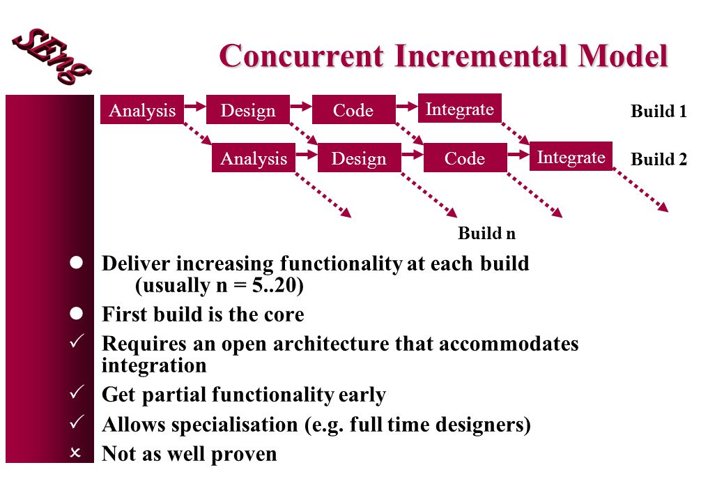 Concurrent Incremental Model lDeliver increasing functionality at each build (usually n = 5..20) lFirst build is the core  Requires an open architecture that accommodates integration  Get partial functionality early  Allows specialisation (e.g.