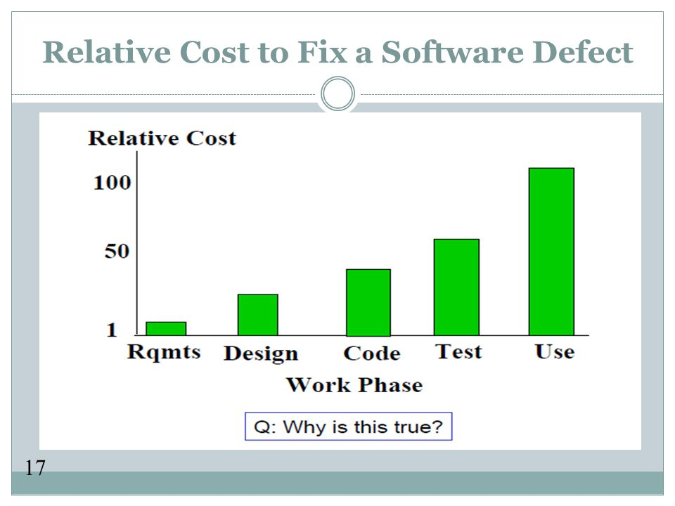 17 Relative Cost to Fix a Software Defect