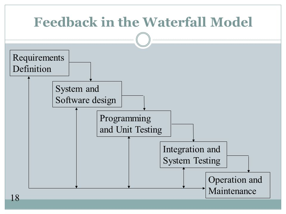 18 Feedback in the Waterfall Model Requirements Definition System and Software design Programming and Unit Testing Integration and System Testing Operation and Maintenance