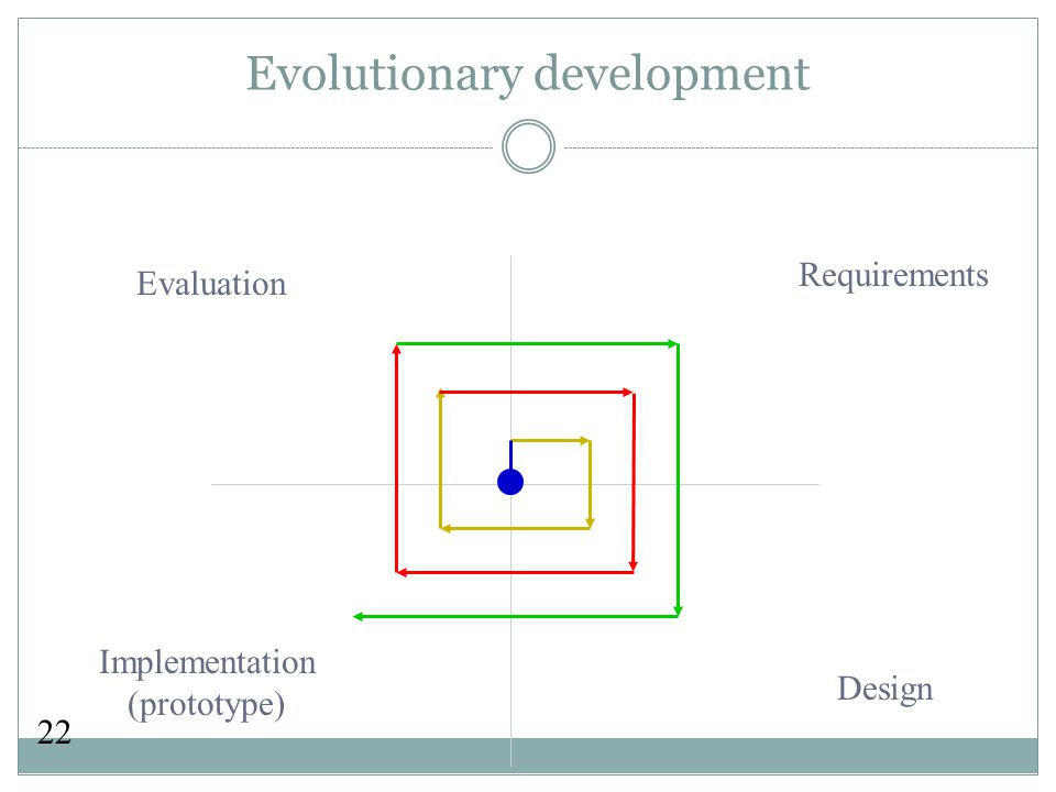 22 Evolutionary development Requirements Design Implementation (prototype) Evaluation
