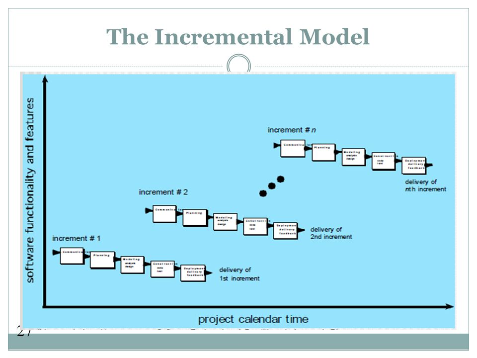 27 The Incremental Model