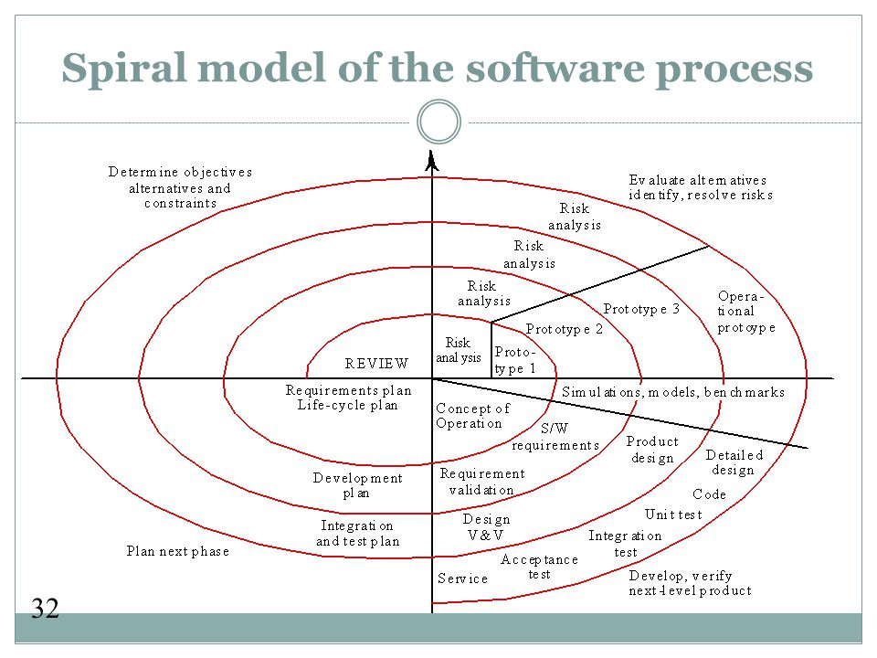 32 Spiral model of the software process
