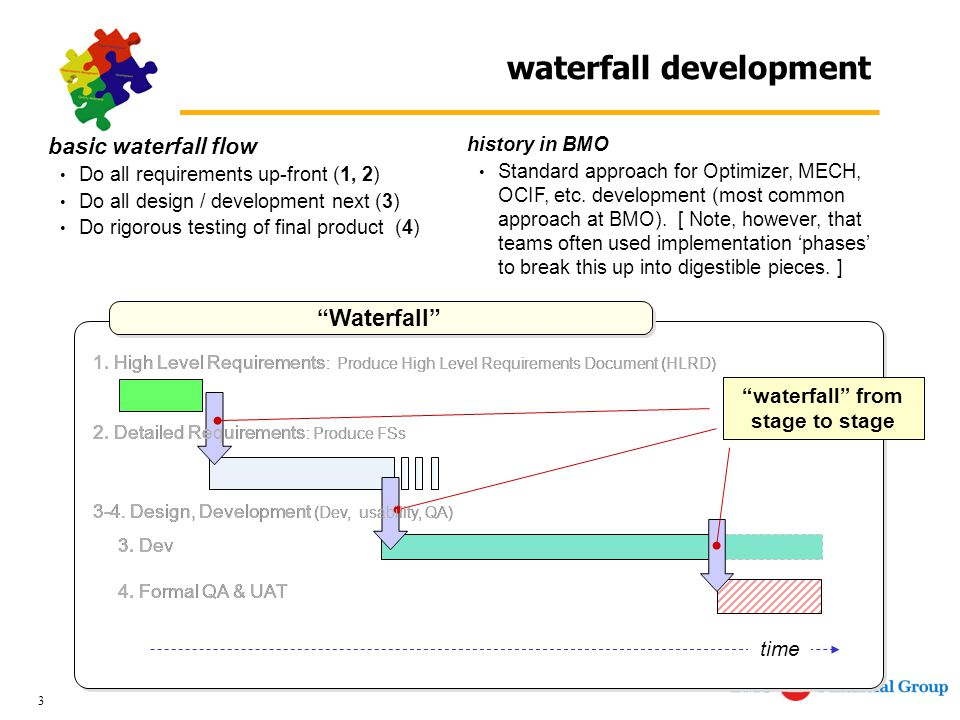 3 Waterfall waterfall development time basic waterfall flow Do all requirements up-front (1, 2) Do all design / development next (3) Do rigorous testing of final product (4) history in BMO Standard approach for Optimizer, MECH, OCIF, etc.