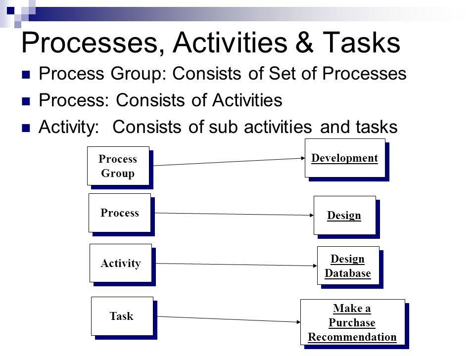 Processes, Activities & Tasks Process Group: Consists of Set of Processes Process: Consists of Activities Activity: Consists of sub activities and tas