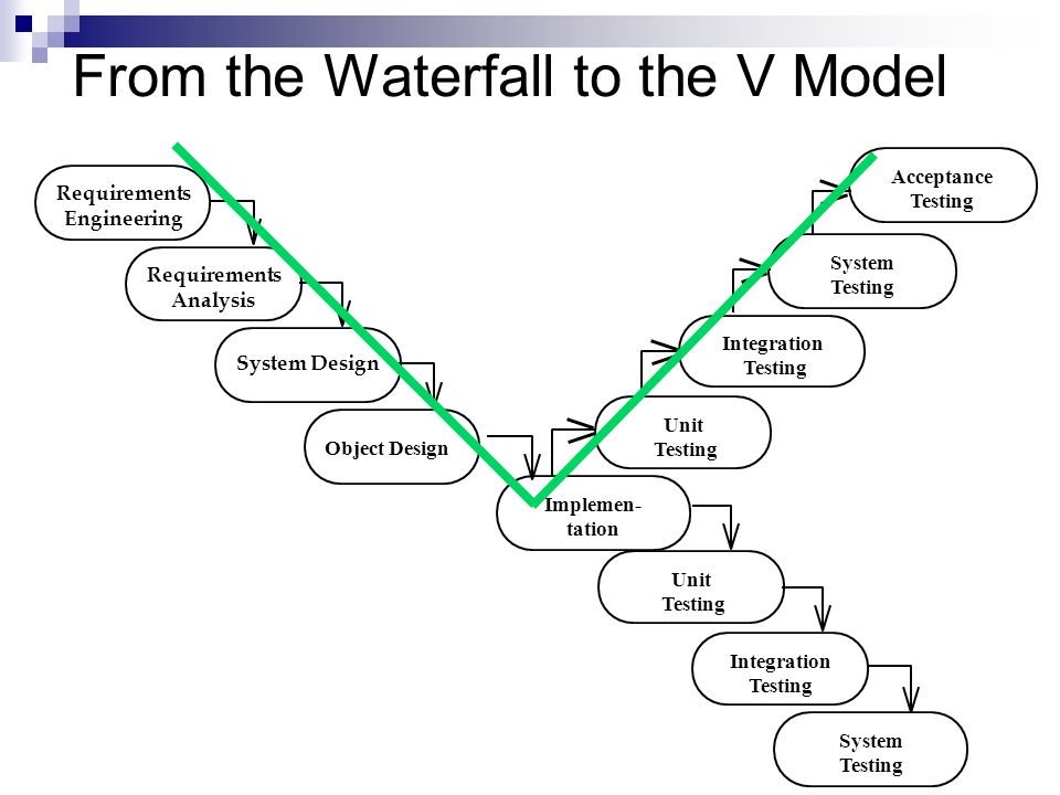 From the Waterfall to the V Model System Design Requirements Analysis Requirements Engineering Object Design Integration Testing System Testing Unit T