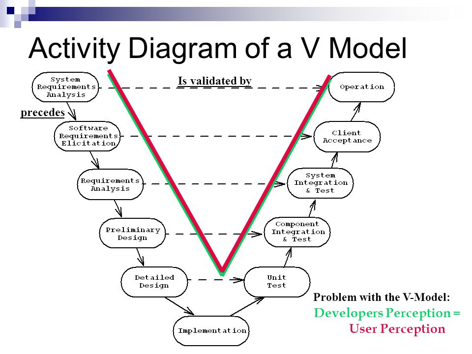 Activity Diagram of a V Model Problem with the V-Model: Developers Perception = User Perception precedes Is validated by