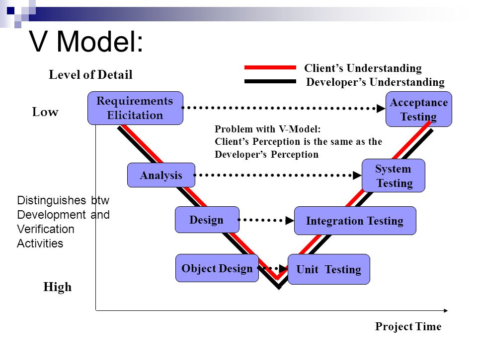 V Model: Level of Detail Project Time Low High Acceptance Testing Problem with V-Model: Client's Perception is the same as the Developer's Perception