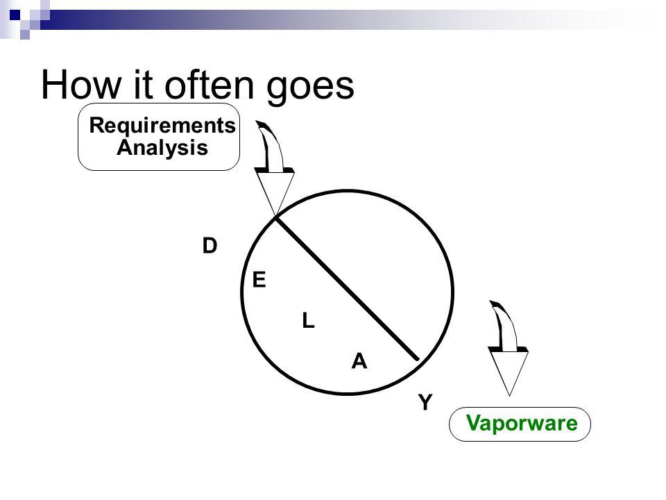 Inherent Problems w/ S/W Dev.