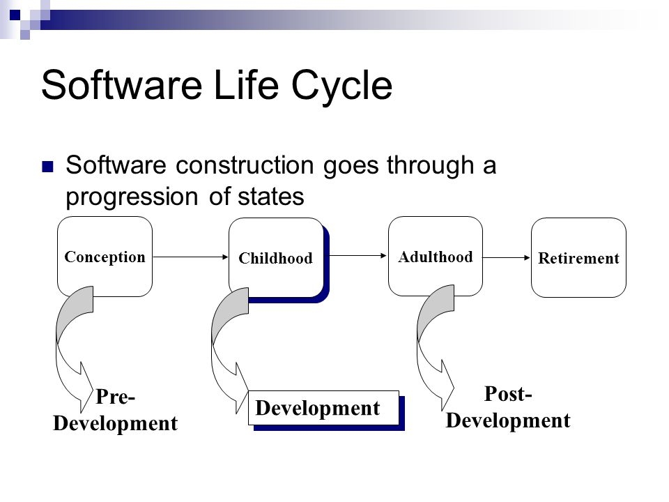 IEEE Std 1074: Standard IEEE Std 1074 Project Management Project Management Pre- Development Pre- Development Develop- ment Develop- ment Post- Development Post- Development Cross- Development (Integral Processes) Cross- Development (Integral Processes) > Project Initiation >Project Monitoring &Control > Software Quality Management > Concept Exploration > System Allocation > Requirements Analysis > Design > Implemen- tation > Installation > Operation & Support > Maintenance > Retirement > V & V > Configuration Management > Documen- tation > Training Process Group Processes