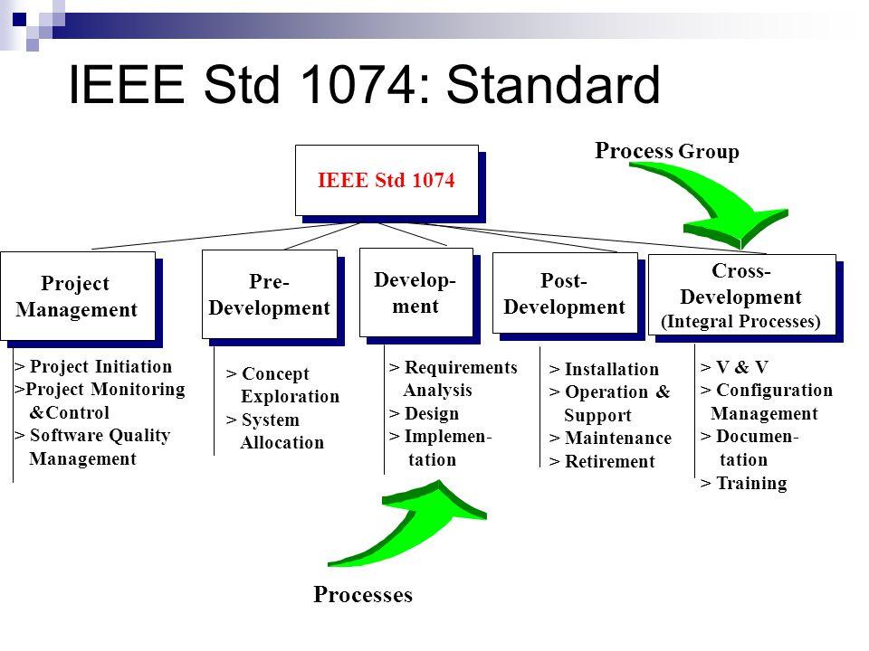 IEEE Std 1074: Standard IEEE Std 1074 Project Management Project Management Pre- Development Pre- Development Develop- ment Develop- ment Post- Develo