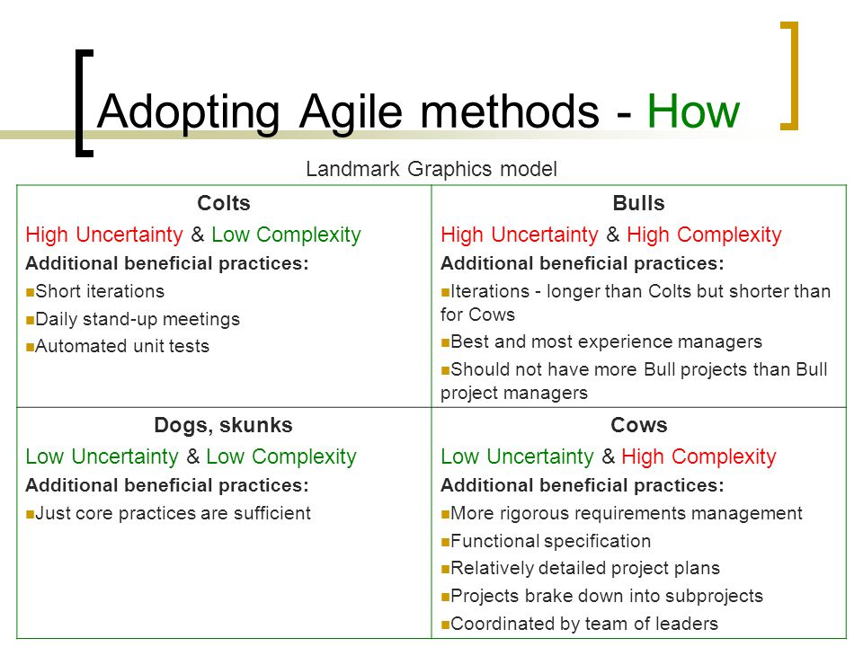 Adopting Agile methods - How Landmark Graphics suggested practices:  Core practices: Aggregate product plan Priority A/B/C list Quality agreement Continuous integration Expert user involvement Project dashboard  Additional practices: Depends on the project