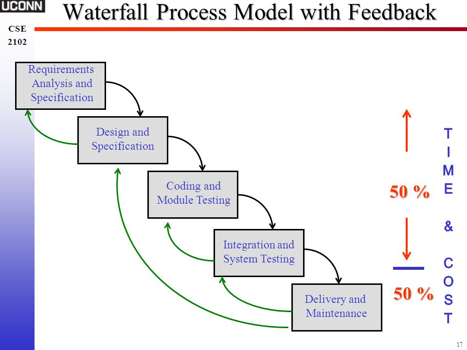 17 CSE 2102 CSE 2102 Waterfall Process Model with Feedback Requirements Analysis and Specification Design and Specification Coding and Module Testing